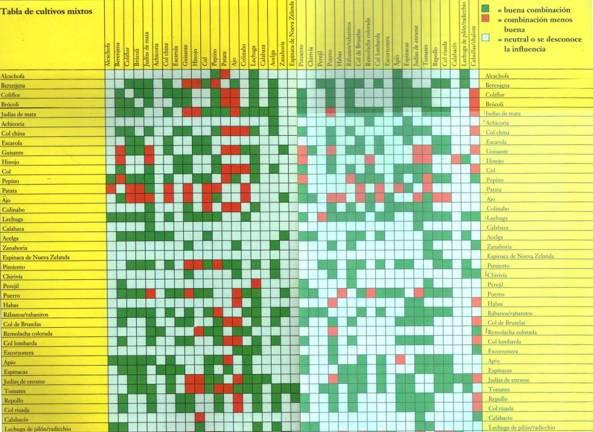 tabla-compatibilidad-cultiv